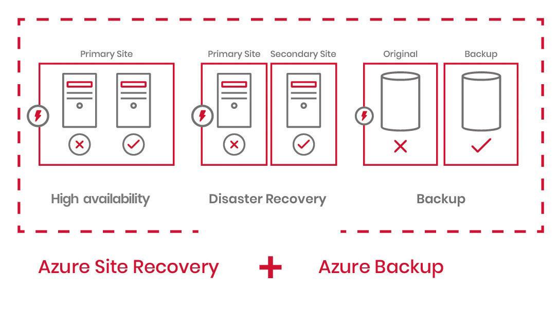 DRP (Disaster Recovery Plan) o Plan de Recuperación de Desastres